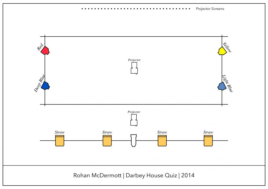 Darbey House Quiz